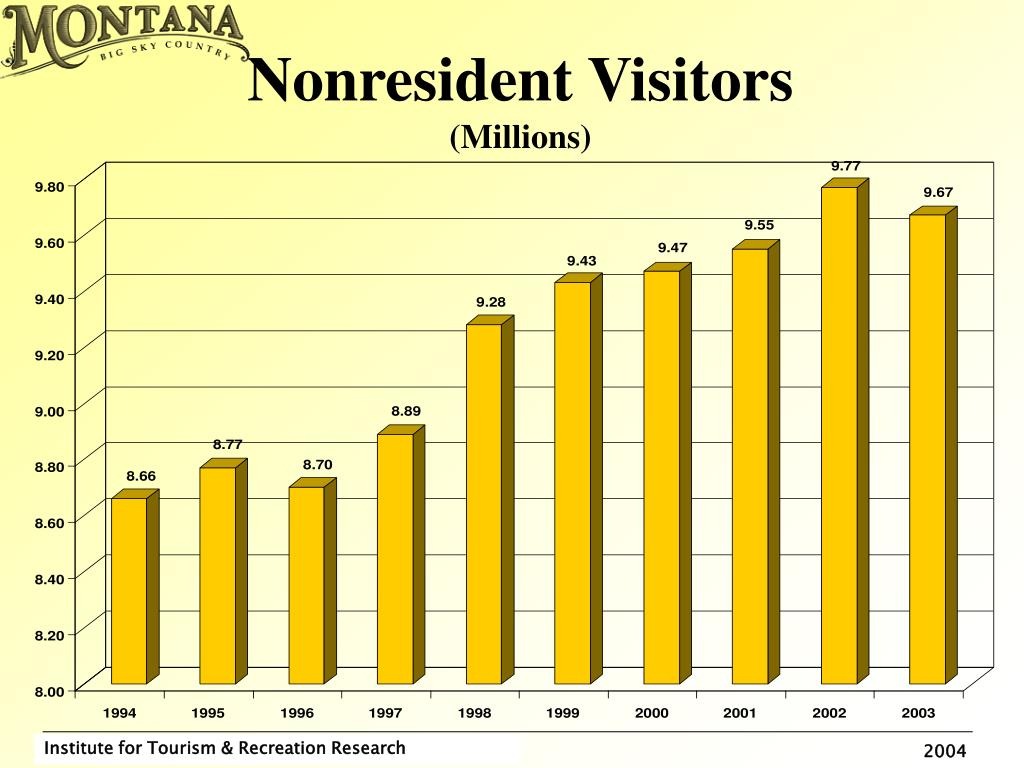 Nonresident Visitors