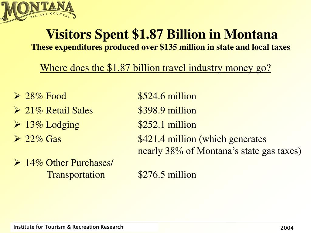 Visitors Spent $1.87 Billion in Montana