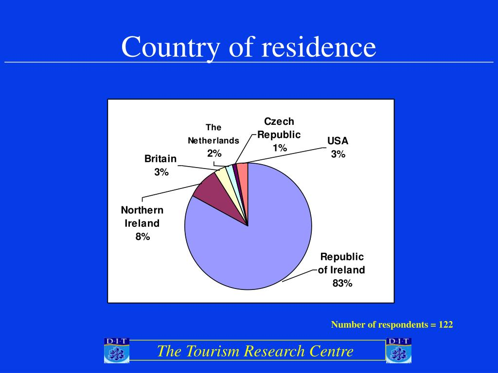 Country of residence
