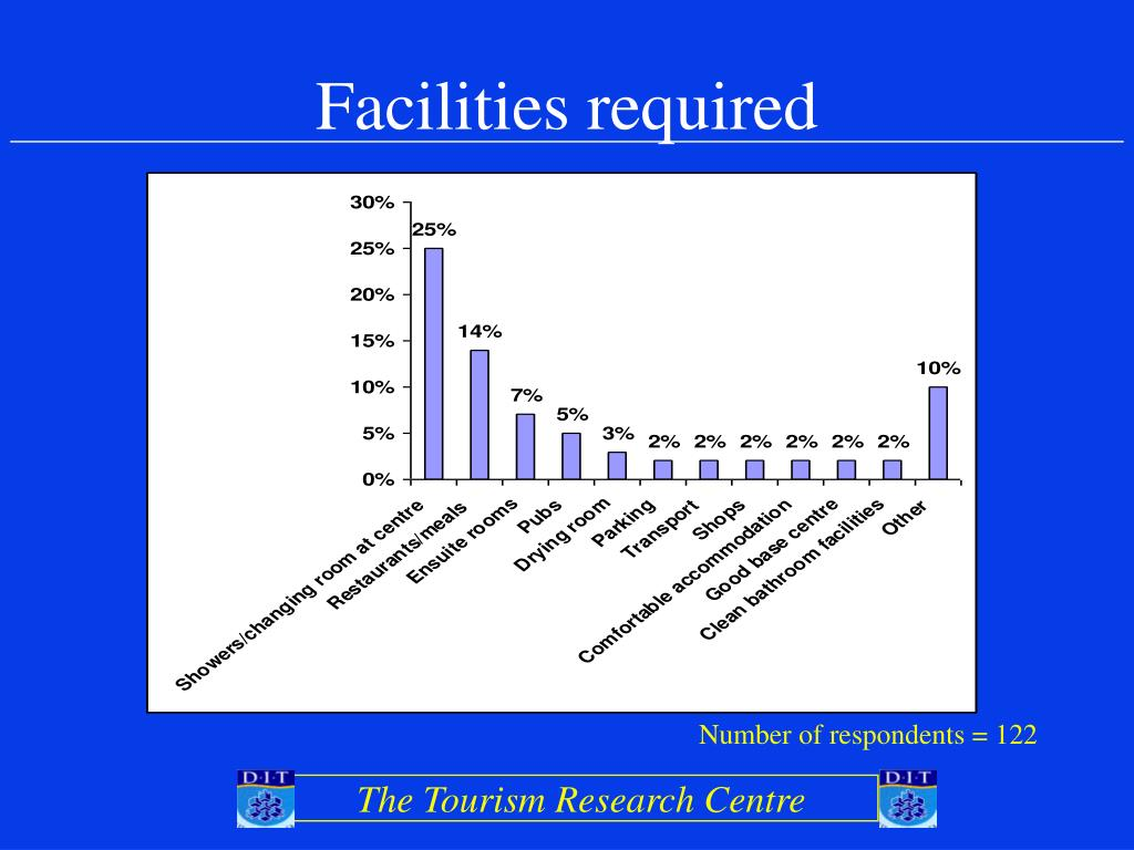 Facilities required
