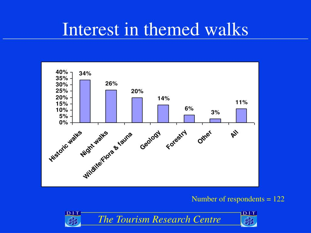 Interest in themed walks