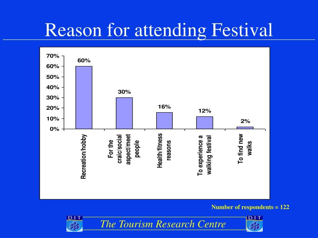 Reason for attending Festival