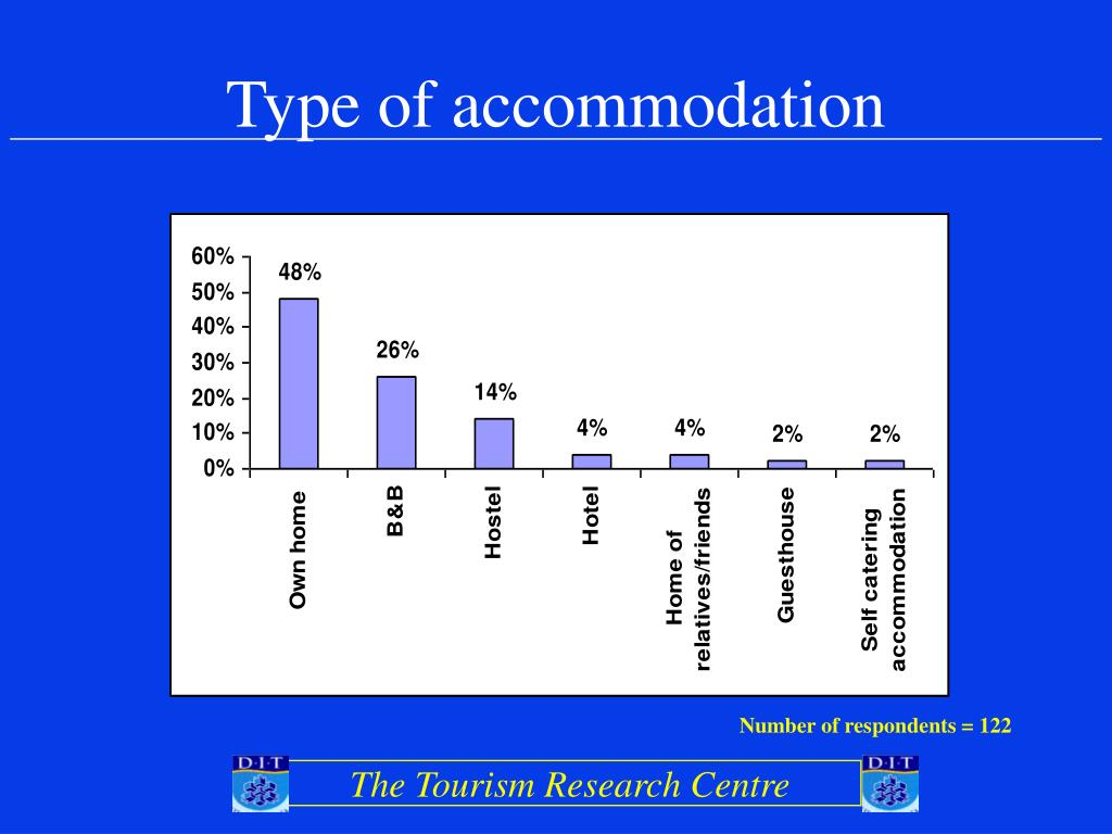 Type of accommodation