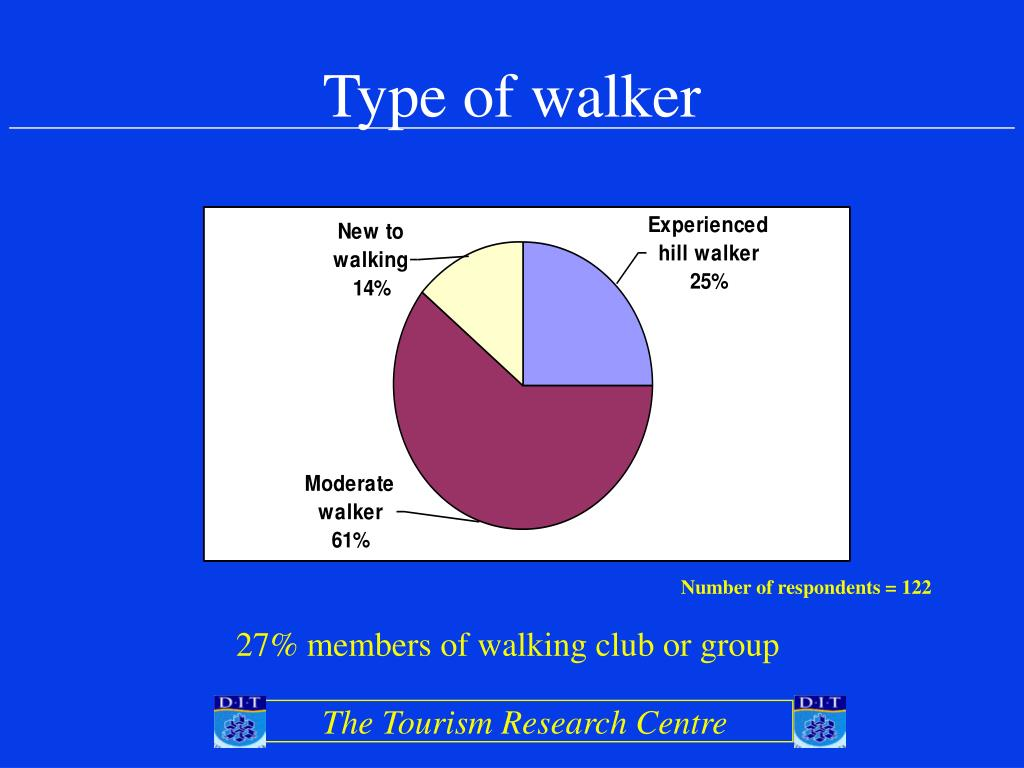 Type of walker