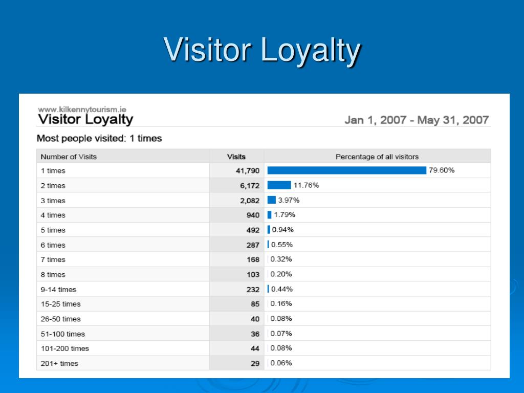Visitor Loyalty