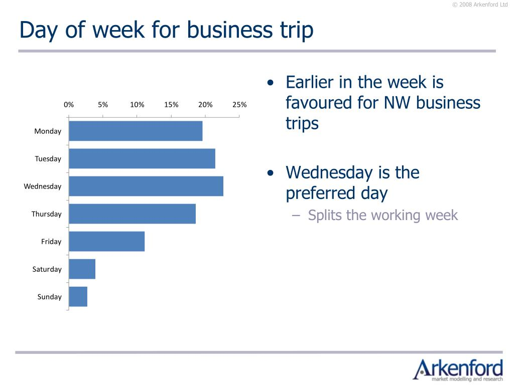 Day of week for business trip