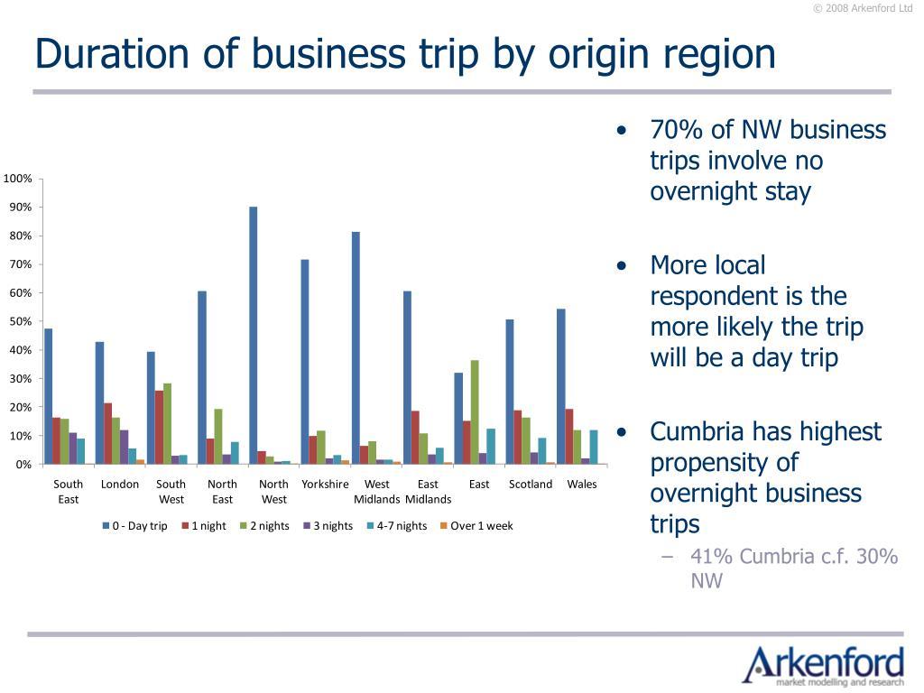 Duration of business trip by origin region