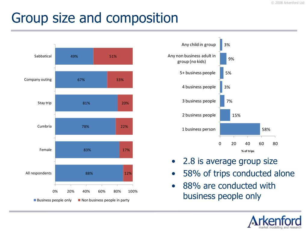 Group size and composition
