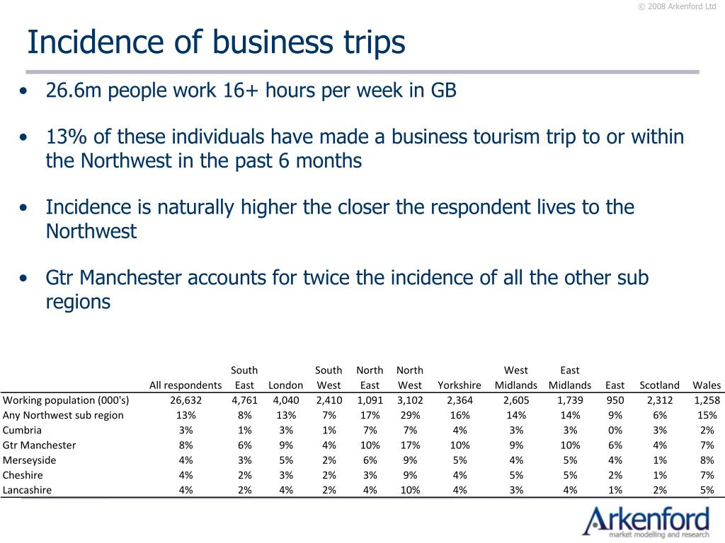 Incidence of business trips