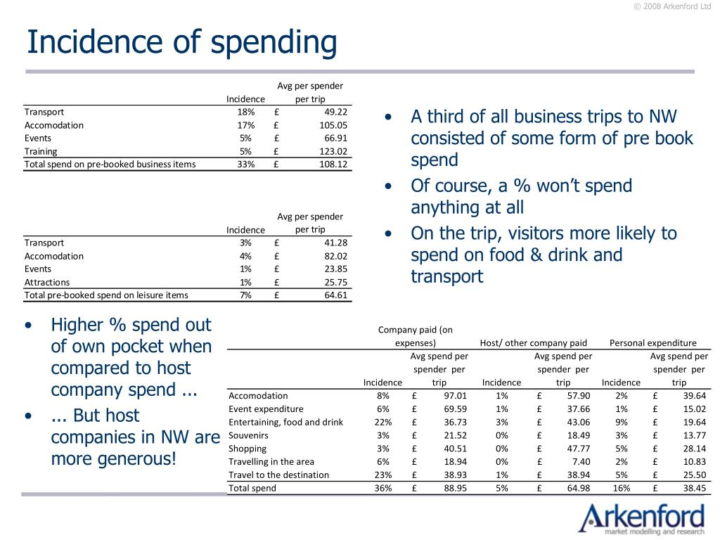 Incidence of spending