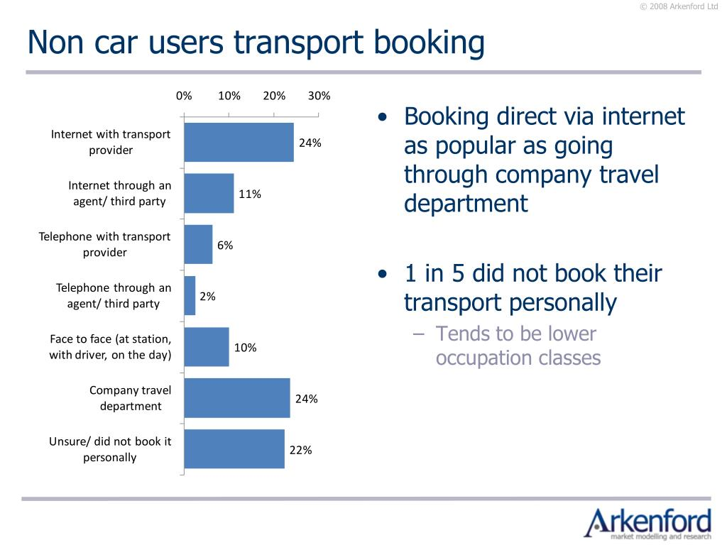Non car users transport booking