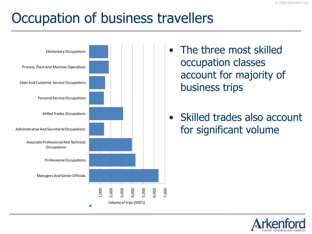 Occupation of business travellers