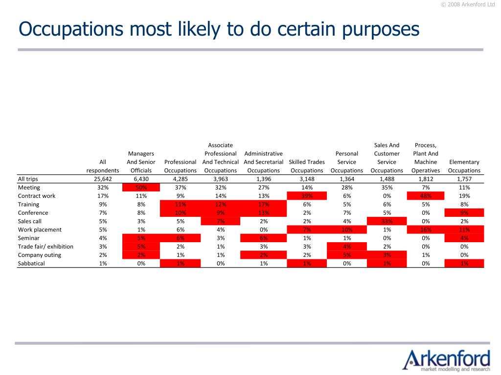 Occupations most likely to do certain purposes