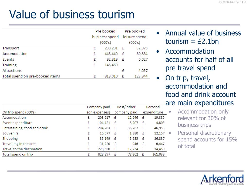 Value of business tourism