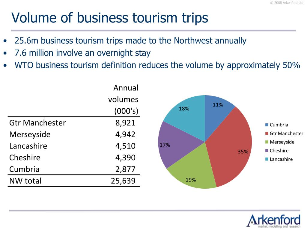 Volume of business tourism trips