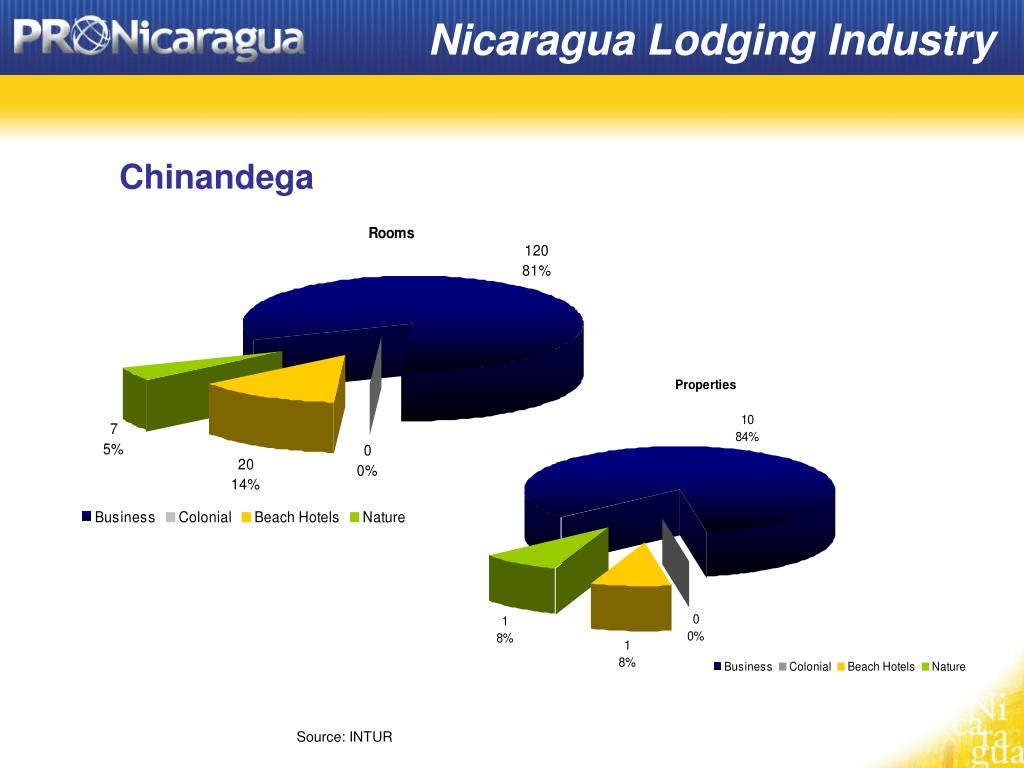 Nicaragua Lodging Industry