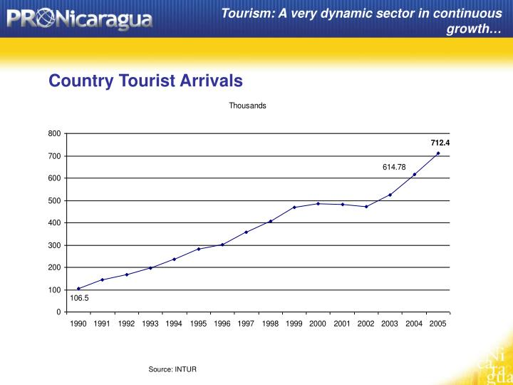 Tourism: A very dynamic sector in continuous growth