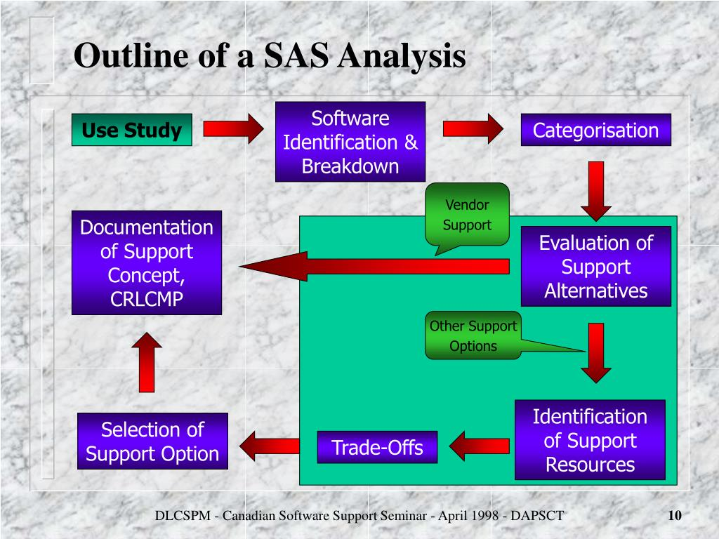 sas case analysis The sas software suite has more than 200 base sas - basic procedures and data management sas/stat - statistical analysis sas/graph - graphics and presentation sas/or - operations research sas this case was referred from the united kingdom's high court of justice to the.