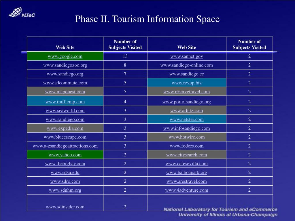 Phase II. Tourism Information Space