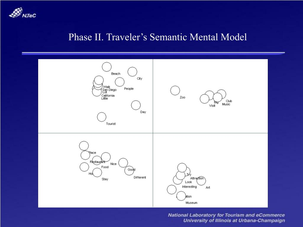 Phase II. Traveler's Semantic Mental Model
