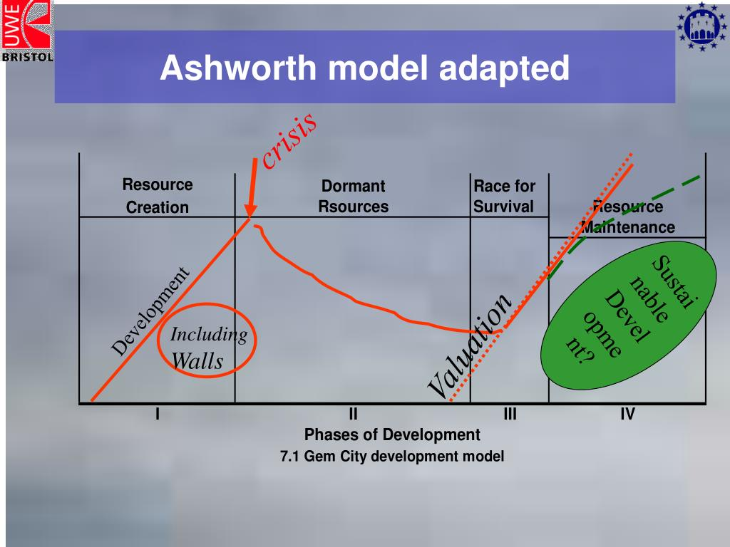 Ashworth model adapted