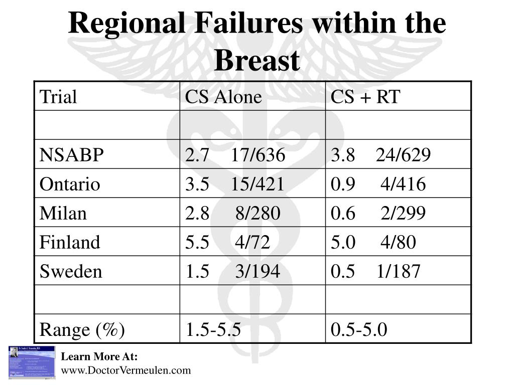 Regional Failures within the Breast