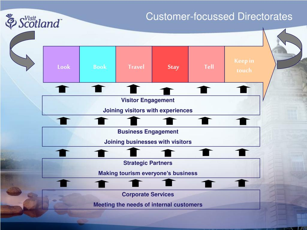 Customer-focussed Directorates