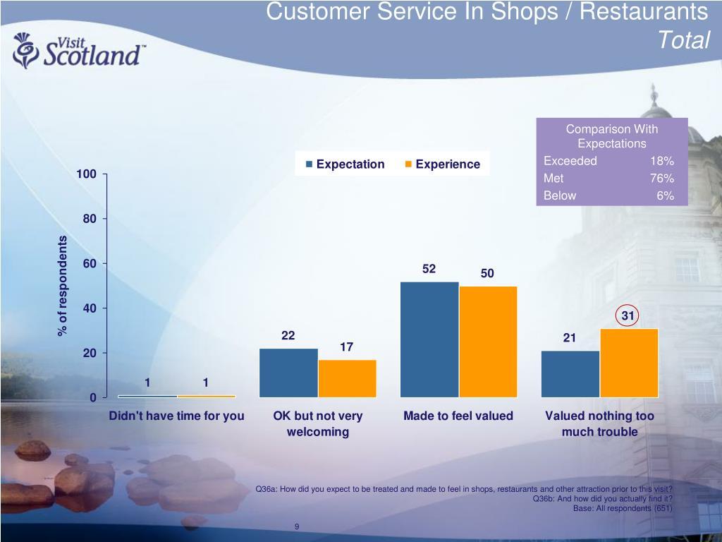 Customer Service In Shops / Restaurants
