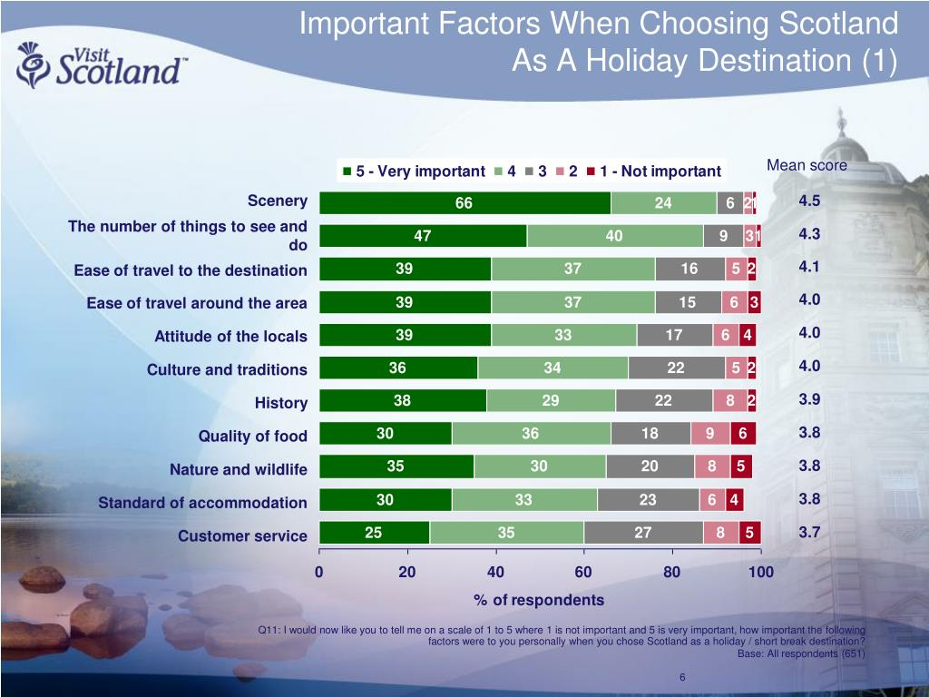 Important Factors When Choosing Scotland
