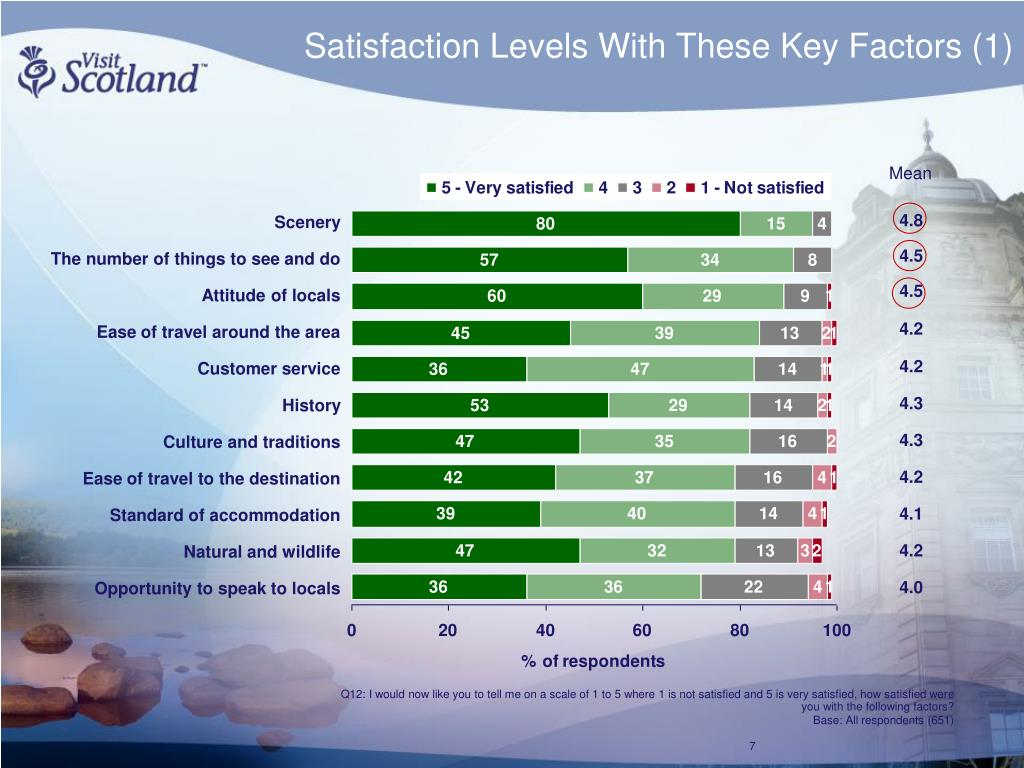 Satisfaction Levels With These Key Factors (1)