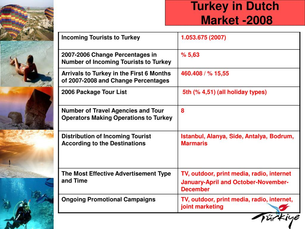 Turkey in Dutch