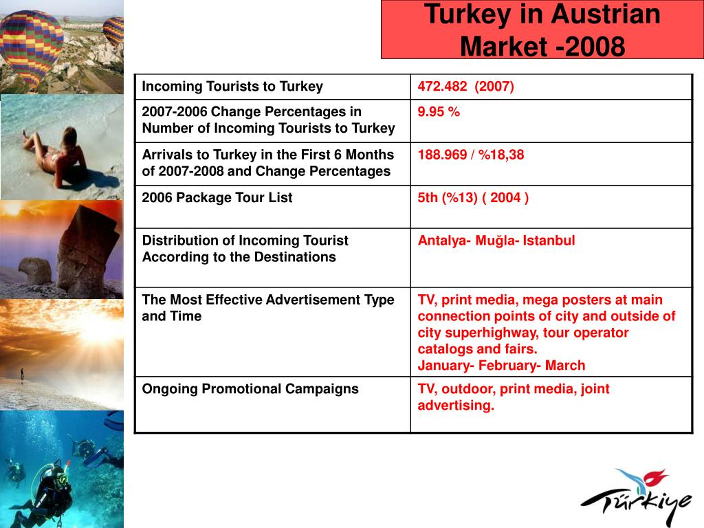 Turkey in Austrian Market -2008