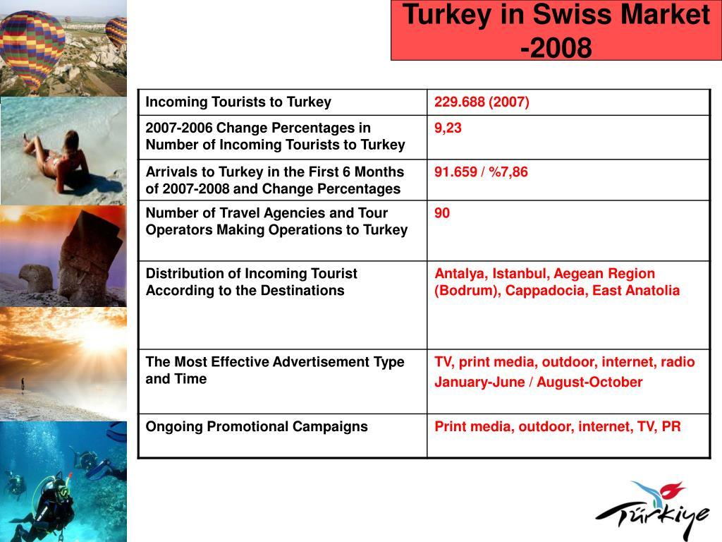 Turkey in Swiss Market -2008