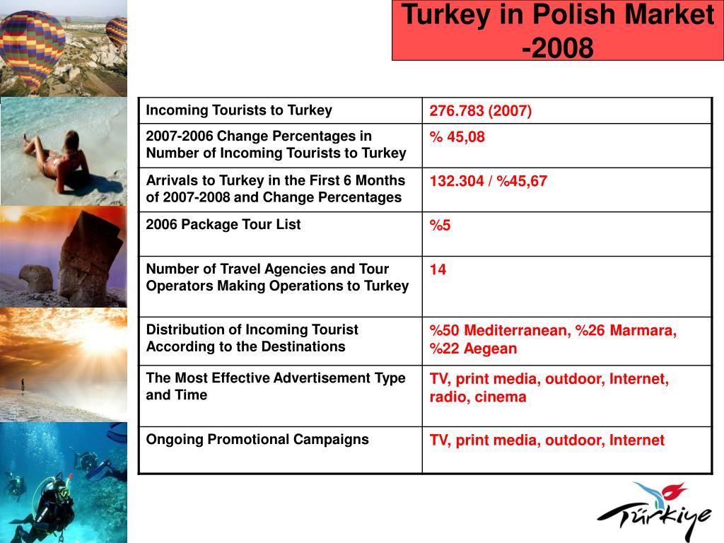 Turkey in Polish Market -2008