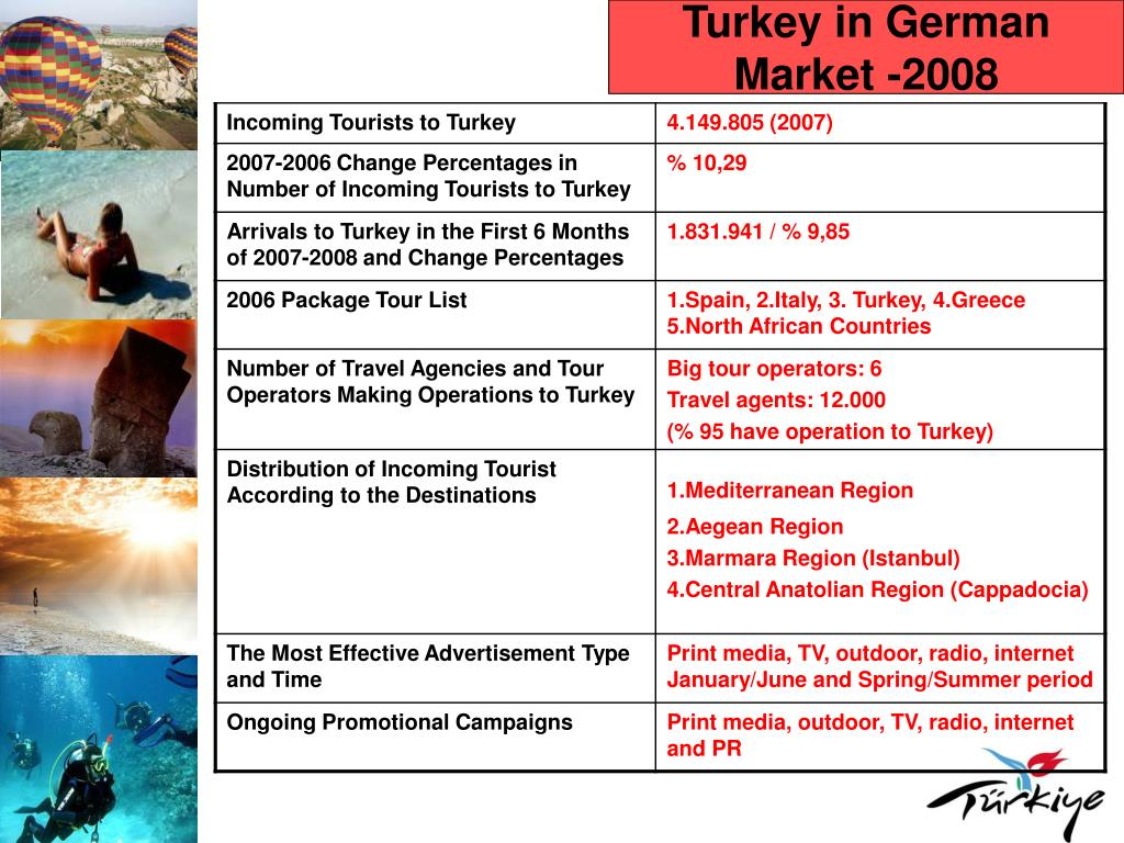 Turkey in German Market -2008