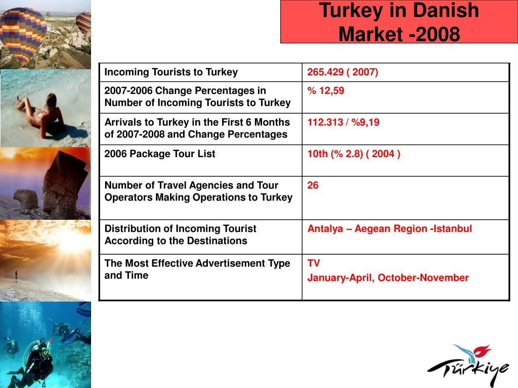Turkey in Danish Market -2008