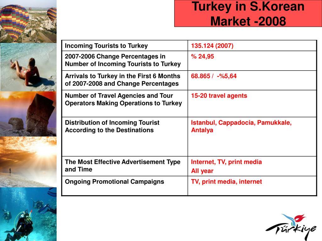Turkey in S.Korean Market -2008