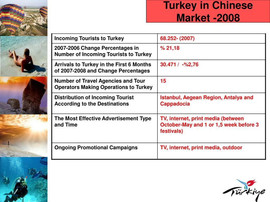 Turkey in Chinese Market -2008