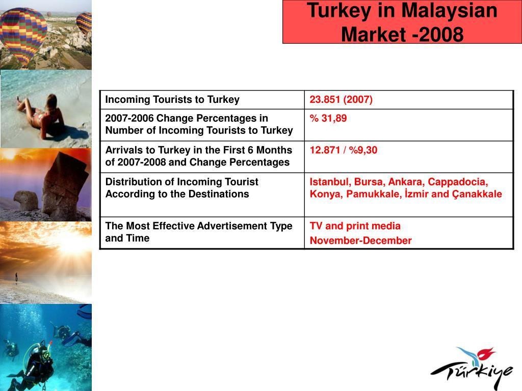 Turkey in Malaysian Market -2008