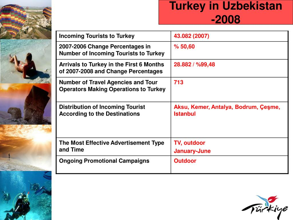 Turkey in Uzbekistan
