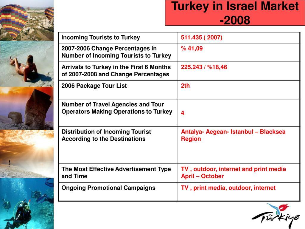 Turkey in Israel Market -2008