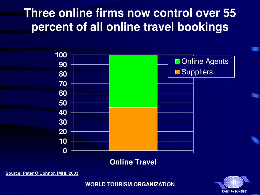 Three online firms now control over 55 percent of all online travel bookings