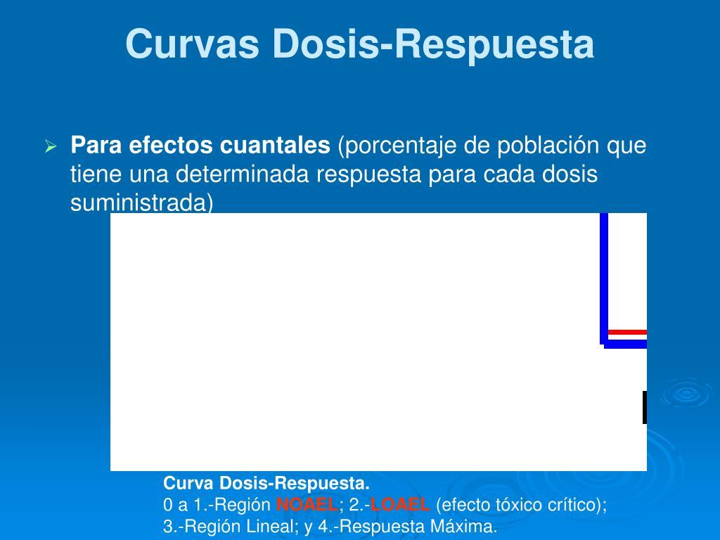 Curvas Dosis-Respuesta