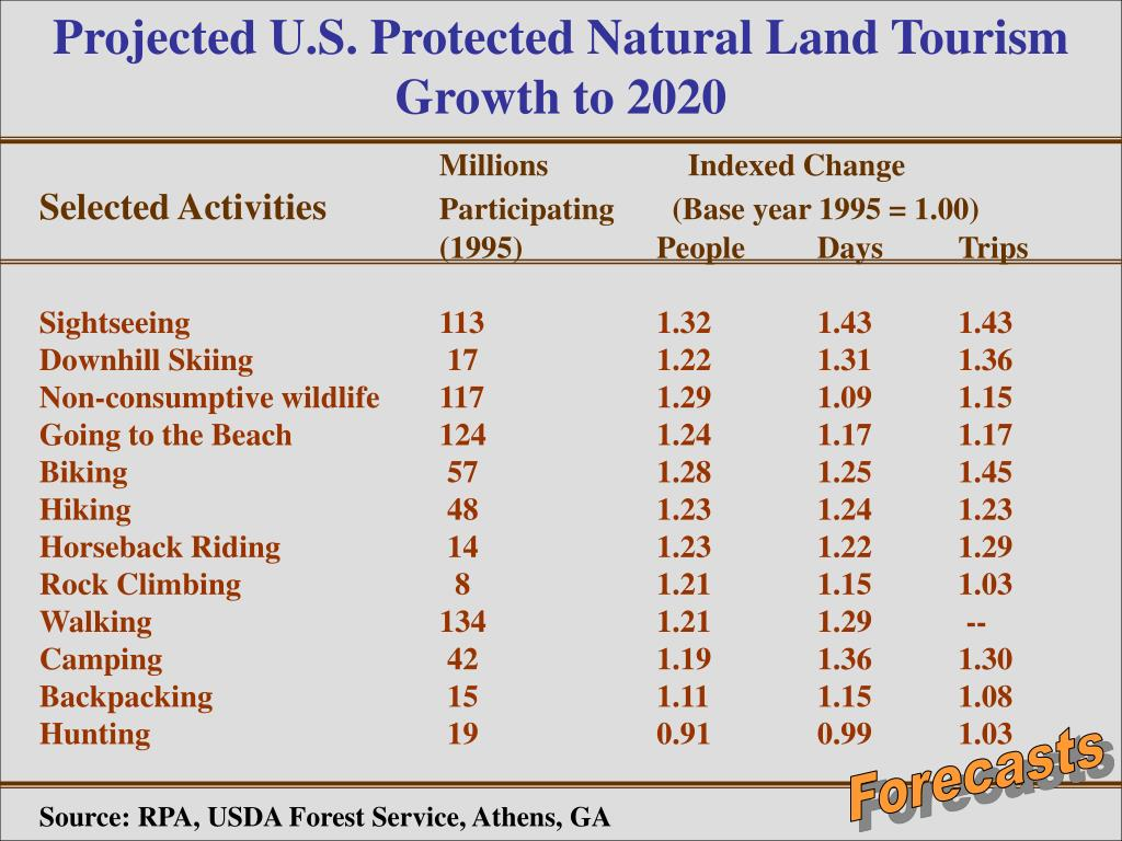 Projected U.S. Protected Natural Land Tourism Growth to 2020