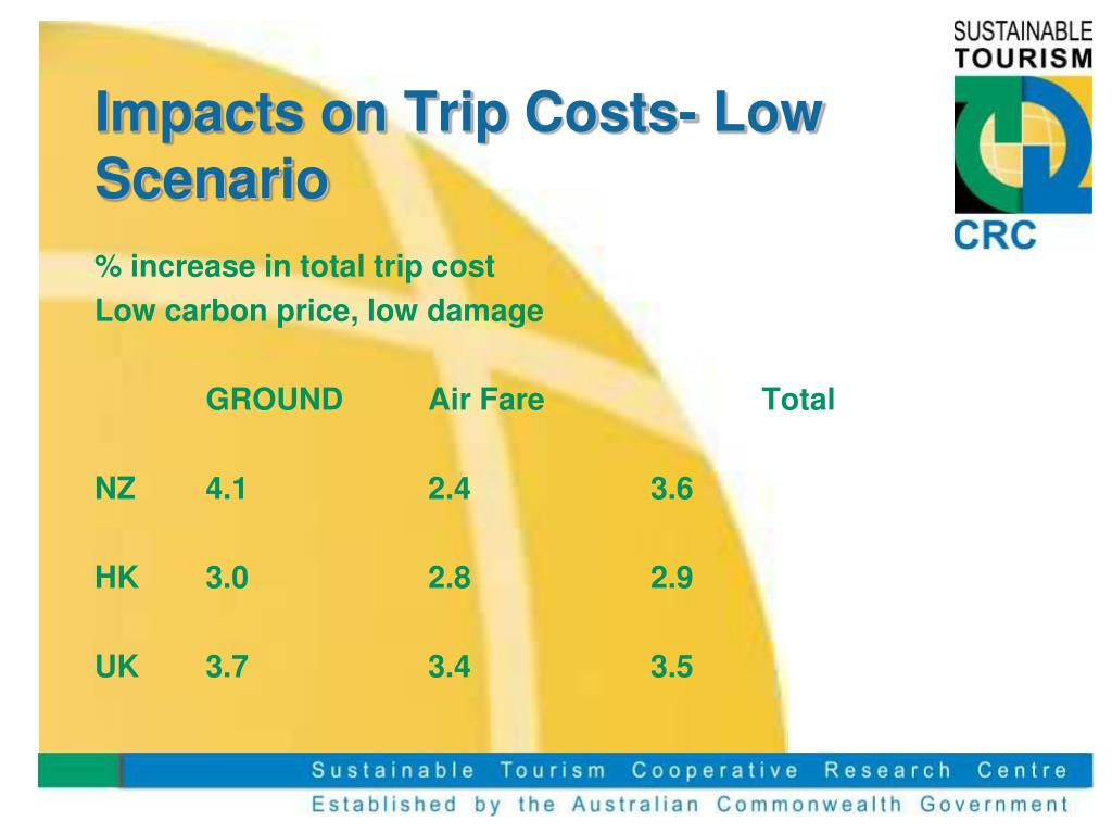 Impacts on Trip Costs- Low Scenario