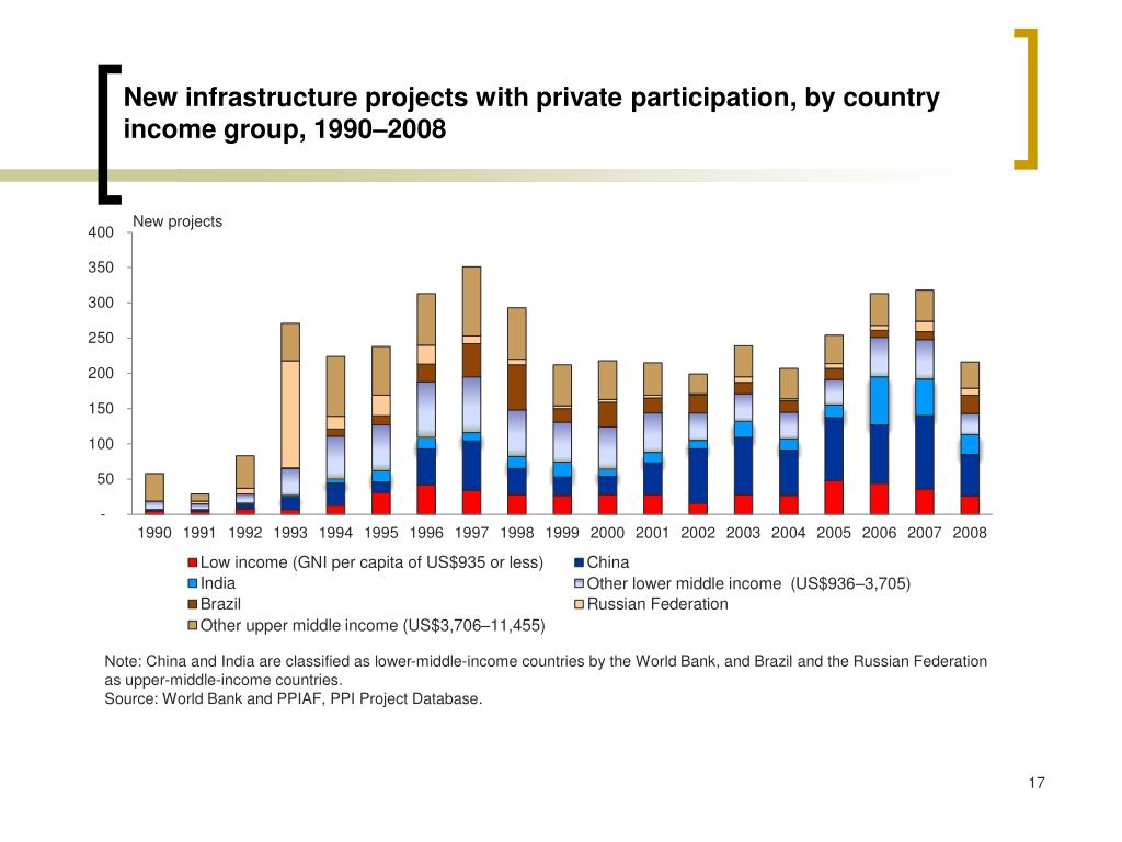 New infrastructure projects with private participation