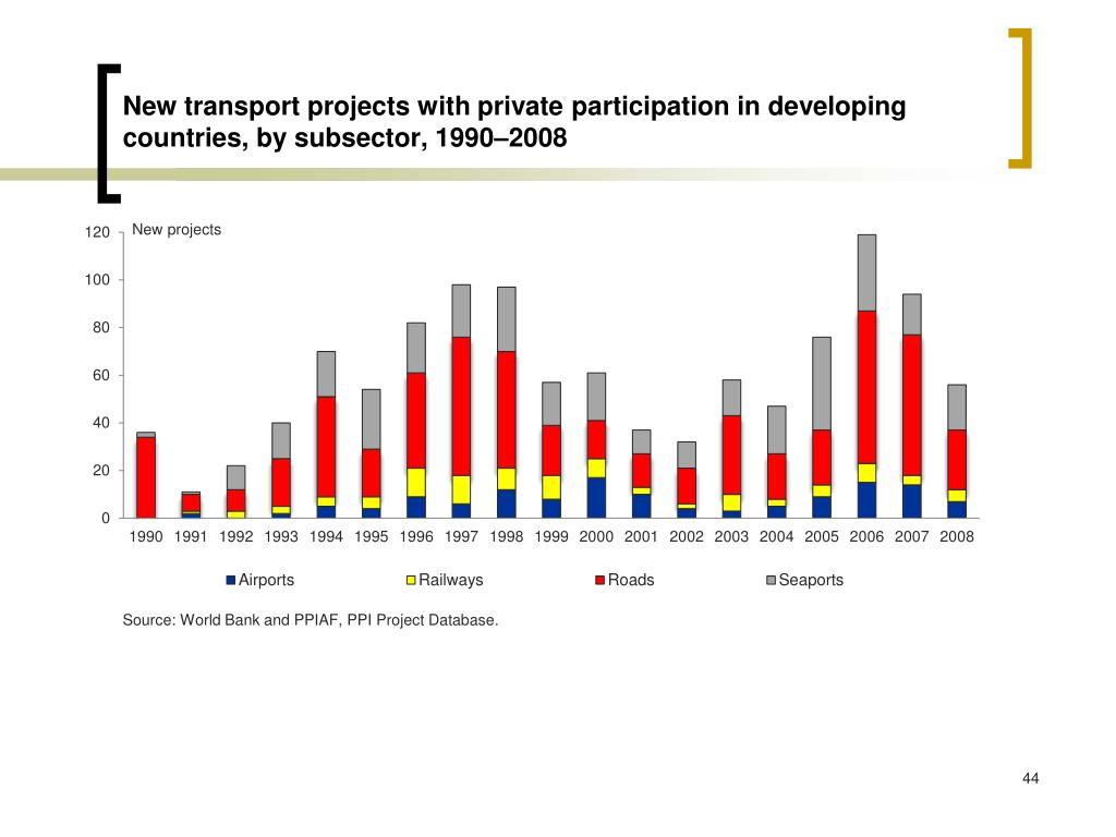 New transport projects