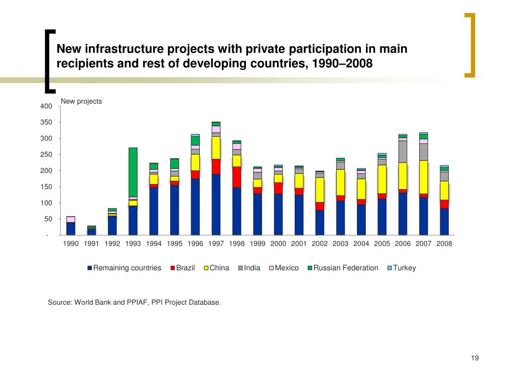 New infrastructure projects with private participation in main recipients and rest of developing countries,