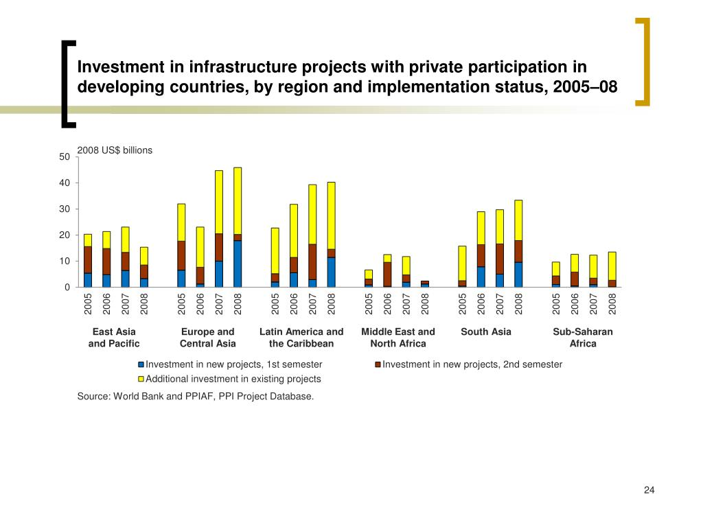 Investment in infrastructure projects