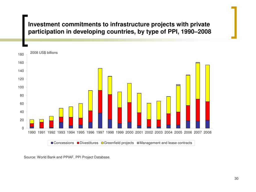 Investment commitments to